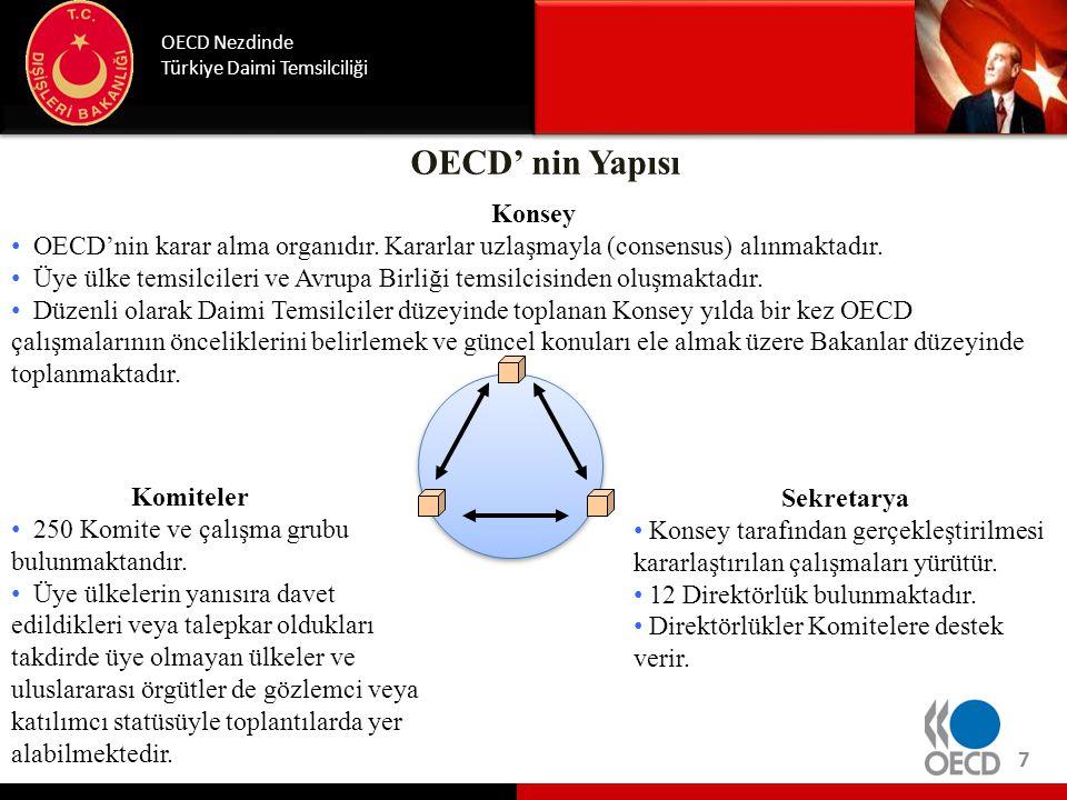 OECD' nin Yapısı OECD Nezdinde Türkiye Daimi Temsilciliği Sekretarya • Konsey tarafından gerçekleştirilmesi kararlaştırılan çalışmaları yürütür. • 12