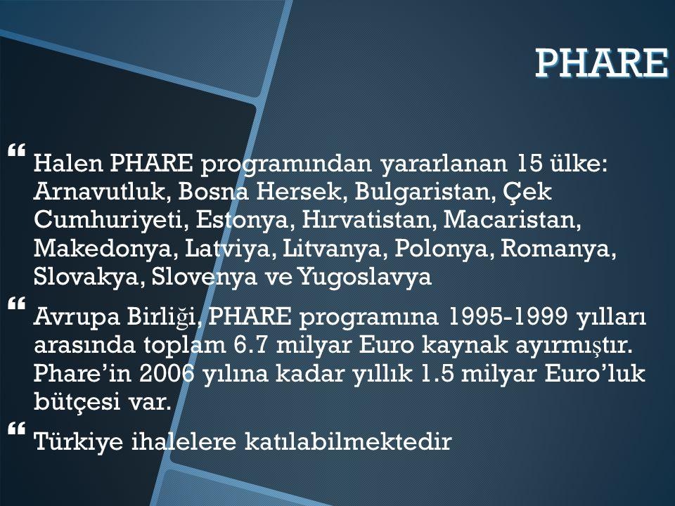 PHARE   Halen PHARE programından yararlanan 15 ülke: Arnavutluk, Bosna Hersek, Bulgaristan, Çek Cumhuriyeti, Estonya, Hırvatistan, Macaristan, Makedonya, Latviya, Litvanya, Polonya, Romanya, Slovakya, Slovenya ve Yugoslavya   Avrupa Birli ğ i, PHARE programına 1995-1999 yılları arasında toplam 6.7 milyar Euro kaynak ayırmı ş tır.