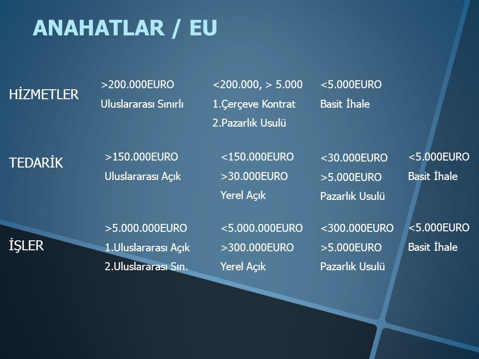 ANAHATLAR / EU HİZMETLER TEDARİK İŞLER >200.000EURO Uluslararası Sınırlı 5.000 1.Çerçeve Kontrat 2.Pazarlık Usulü <5.000EURO Basit İhale >150.000EURO Uluslararası Açık <150.000EURO >30.000EURO Yerel Açık <5.000EURO Basit İhale >5.000.000EURO 1.Uluslararası Açık 2.Uluslararası Sın.