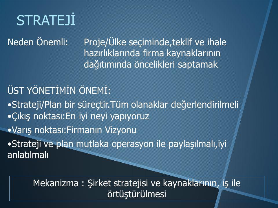STRATEJİ Neden Önemli:Proje/Ülke seçiminde,teklif ve ihale hazırlıklarında firma kaynaklarının dağıtımında öncelikleri saptamak Mekanizma : Şirket stratejisi ve kaynaklarının, iş ile örtüştürülmesi ÜST YÖNETİMİN ÖNEMİ: •Strateji/Plan bir süreçtir.Tüm olanaklar değerlendirilmeli •Çıkış noktası:En iyi neyi yapıyoruz •Varış noktası:Firmanın Vizyonu •Strateji ve plan mutlaka operasyon ile paylaşılmalı,iyi anlatılmalı