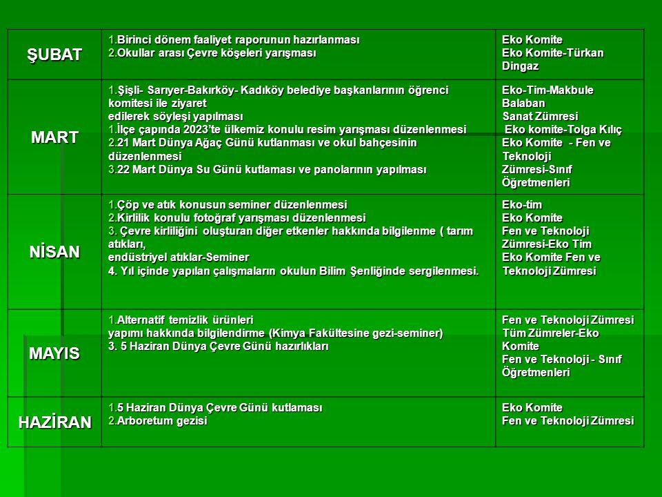 ŞUBAT 1.Birinci dönem faaliyet raporunun hazırlanması 2.Okullar arası Çevre köşeleri yarışması Eko Komite Eko Komite-Türkan Dingaz MART 1.Şişli- Sarıy