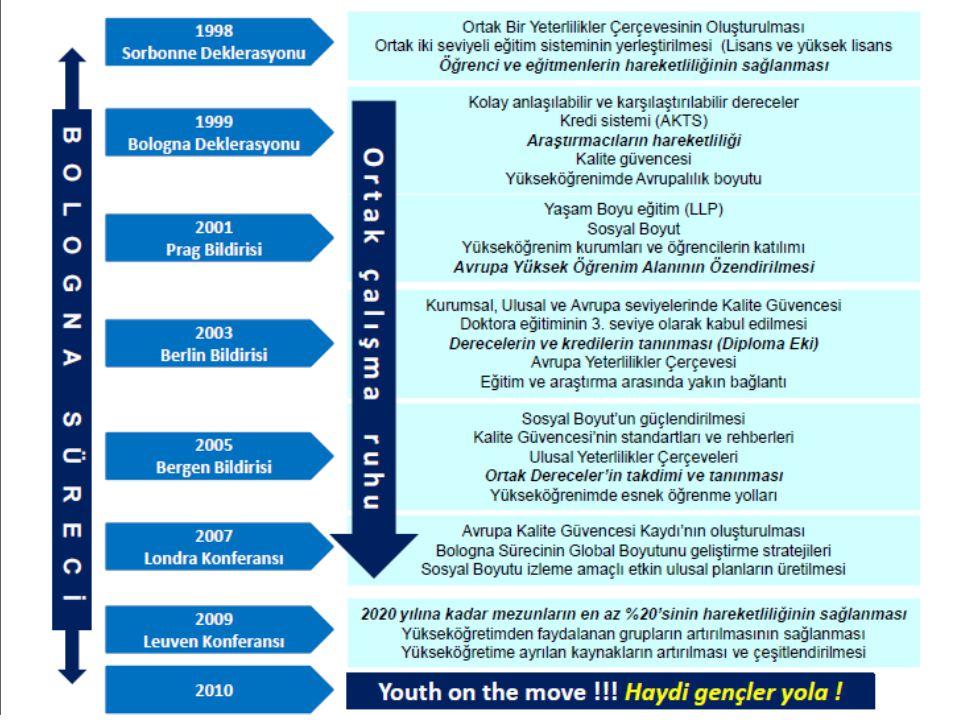 11 DERECE SİSTEMİMÜKEMMEL (4.67)ÇOK İYİ (4.33) • İkili Sistemin Uygulama DüzeyiMÜKEMMEL (5) • 1 den 2' ye GeçişÇOK İYİ (4)MÜKEMMEL (5) • İkili Sistemdeki Öğrenci OranıMÜKEMMEL (5)-- • Ulusal Yeterlilikler Çerçevesi Uygulama Düzeyi-İYİ (3) KALİTE GÜVENCESİORTA (2.00)ÇOK İYİ (4.00) • AYA ile uyumlu Ulusal Kalite Sistemi Uygulama DüzeyiORTA (2)MÜKEMMEL (5)- • Dış Kalite Güvence Sistemi Gelişme DüzeyiORTA (2)ÇOK İYİ (4)İYİ (3) • Öğrencilerin Katılım DüzeyiORTA (2)ÇOK İYİ (4)MÜKEMMEL (5) • Uluslararası Katılım DüzeyiORTA (2)İYİ (3)ÇOK İYİ (4) DİPLOMA VE ÖĞRENİM SÜRELERİNİN DENKLİĞİÇOK İYİ (3.67)ÇOK İYİ (4.33)ÇOK İYİ (4.00) • Diploma Eki Uygulama DüzeyiÇOK İYİ (4) İYİ (4) • Lizbon Tanınma KonvansiyonuİYİ (3)ÇOK İYİ (4)MÜKEMMEL (5) • ECTS Uygulama DüzeyiÇOK İYİ (4)MÜKEMMEL (5)İYİ (3) YAŞAM BOYU ÖĞRENİMİYİ (3.00)ZAYIF (1) • Önceki Öğrenimin Tanınması-İYİ (3)ZAYIF (1) ORTAK DERECELERMÜKEMMEL (5.00)- • Ortak Derecelerin Oluşturulması ve Tanınması-MÜKEMMEL (5)- GENELİYİ (3,45)ÇOK İYİ (4.13)İYİ (3,34) BERGEN-2005LONDRA-2007 Bologna Süreci Değerlendirme Raporlarında Türkiye'nin Performansı LEUVEN-2009