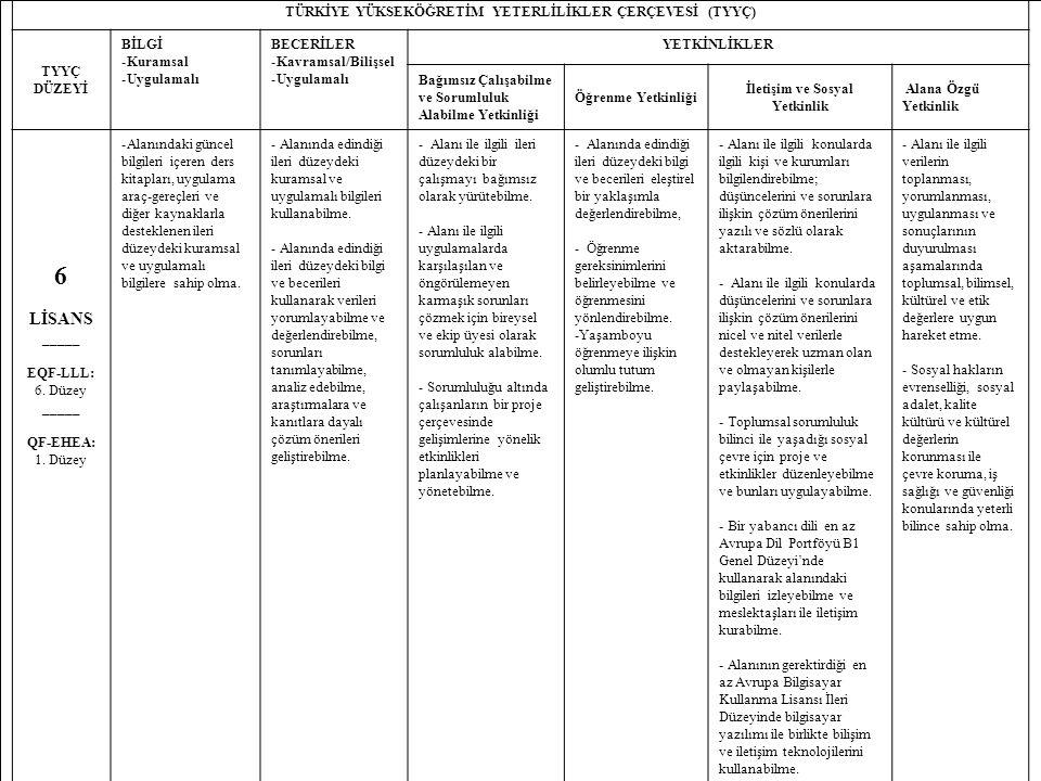 24 TÜRKİYE YÜKSEKÖĞRETİM YETERLİLİKLER ÇERÇEVESİ (TYYÇ) TYYÇ DÜZEYİ BİLGİ -Kuramsal -Uygulamalı BECERİLER -Kavramsal/Bilişsel -Uygulamalı YETKİNLİKLER Bağımsız Çalışabilme ve Sorumluluk Alabilme Yetkinliği Öğrenme Yetkinliği İletişim ve Sosyal Yetkinlik Alana Özgü Yetkinlik 6 LİSANS _____ EQF-LLL: 6.