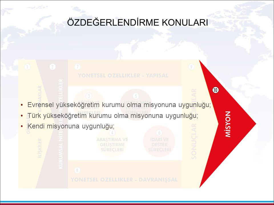 •Evrensel yükseköğretim kurumu olma misyonuna uygunluğu; •Türk yükseköğretim kurumu olma misyonuna uygunluğu; •Kendi misyonuna uygunluğu; ÖZDEĞERLENDİRME KONULARI
