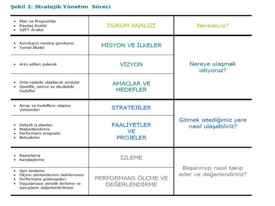 69 Performans Programı •Öncelikler •Performans hedefleri •Faaliyet/projeler •Kaynak ihtiyacı •Performans Göstergeleri Stratejik Plan •Misyon •Vizyon •Stratejik amaçlar •Stratejik hedefler İdare Bütçesi •Harcama birimleri •Kaynak tahsisi •Temel performans göstergeleri Faaliyet Raporu •Faaliyet/proje sonuçları •Performans hedef ve gerçekleşmeleri •Performans göstergeleri hedef ve gerçekleşmeleri •Sapma ve nedenleri •Öneriler Denetim ve Değerlendirme •Performans Denetimi •Performans Değerlendirmesi UYGULAMA TBMM/Yerel Meclis •Hesap verme sorumluluğu