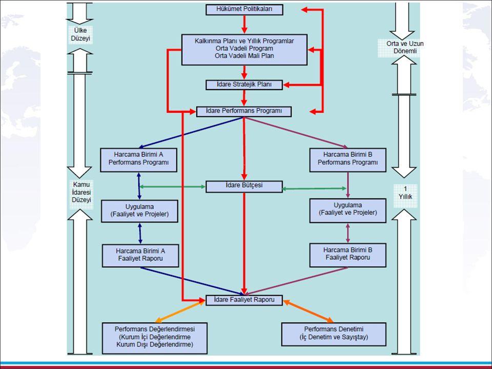 Düzenleyici Yetki Performans Göstergeleri Performans Göstergeleri Misyon Vizyon Misyon Vizyon Stratejik Amaçlar Performans Göstergeleri Stratejik Plan Öncelikli stratejik amaç ve hedeflerin belirlenmesi Öncelikli stratejik amaç ve hedeflerin belirlenmesi Projeler Faaliyetler Performans Programı Faaliyet esaslı maliyetlendirme Stratejik Hedefler Performans hedeflerinin belirlenmesi Performans hedeflerinin belirlenmesi DPT MALİYE BAKANLIĞI