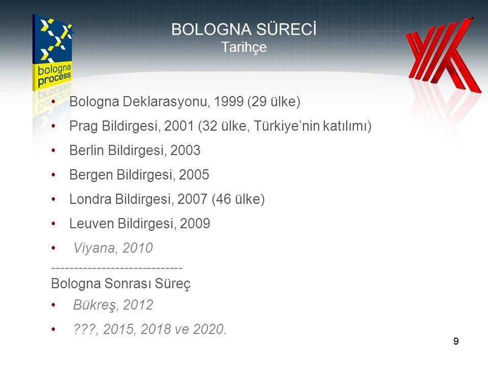 99 BOLOGNA SÜRECİ Tarihçe •Bologna Deklarasyonu, 1999 (29 ülke) •Prag Bildirgesi, 2001 (32 ülke, Türkiye'nin katılımı) •Berlin Bildirgesi, 2003 •Bergen Bildirgesi, 2005 •Londra Bildirgesi, 2007 (46 ülke) •Leuven Bildirgesi, 2009 • Viyana, 2010 ----------------------------- Bologna Sonrası Süreç • Bükreş, 2012 • ???, 2015, 2018 ve 2020.