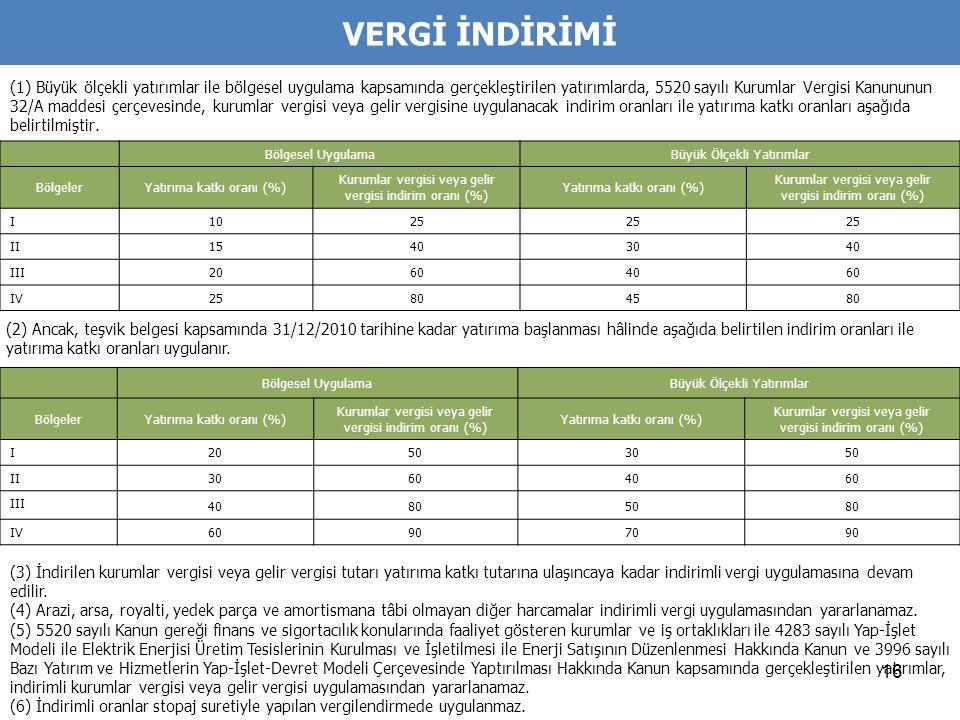 16 VERGİ İNDİRİMİ (1) Büyük ölçekli yatırımlar ile bölgesel uygulama kapsamında gerçekleştirilen yatırımlarda, 5520 sayılı Kurumlar Vergisi Kanununun