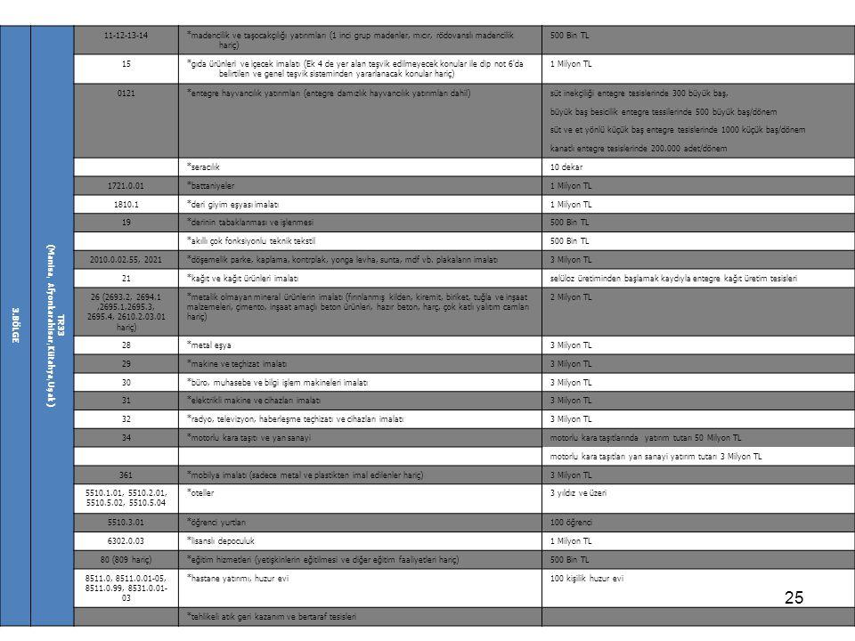 25 3.BÖLGE TR33 (Manisa, Afyonkarahisar,Kütahya,Uşak) 11-12-13-14*madencilik ve taşocakçılığı yatırımları (1 inci grup madenler, mıcır, rödovanslı mad