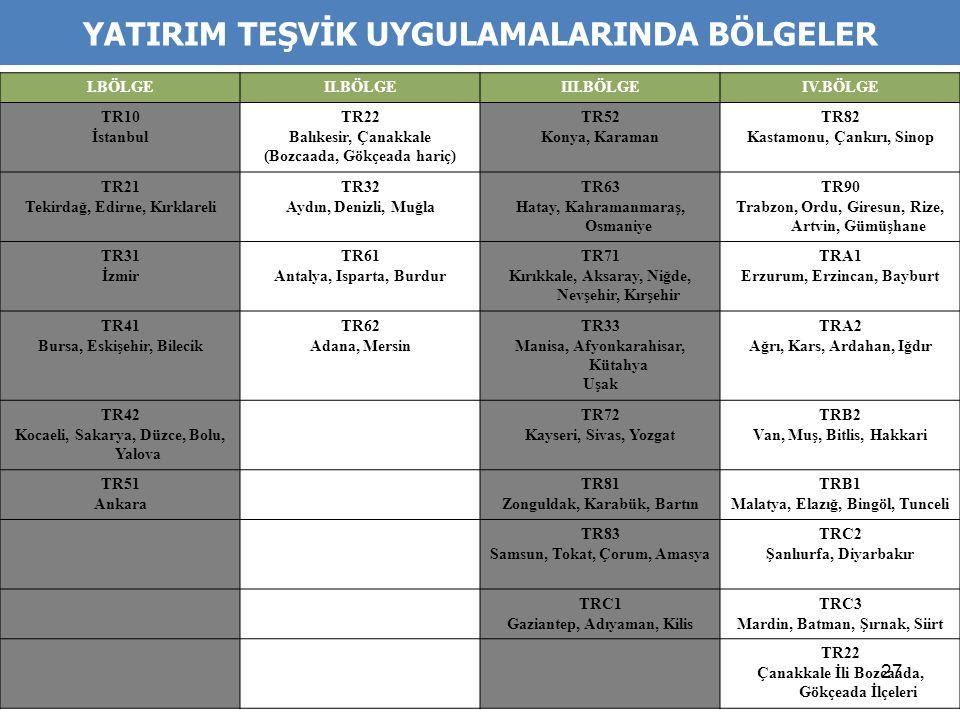 27 I.BÖLGEII.BÖLGEIII.BÖLGEIV.BÖLGE TR10 İstanbul TR22 Balıkesir, Çanakkale (Bozcaada, Gökçeada hariç) TR52 Konya, Karaman TR82 Kastamonu, Çankırı, Si