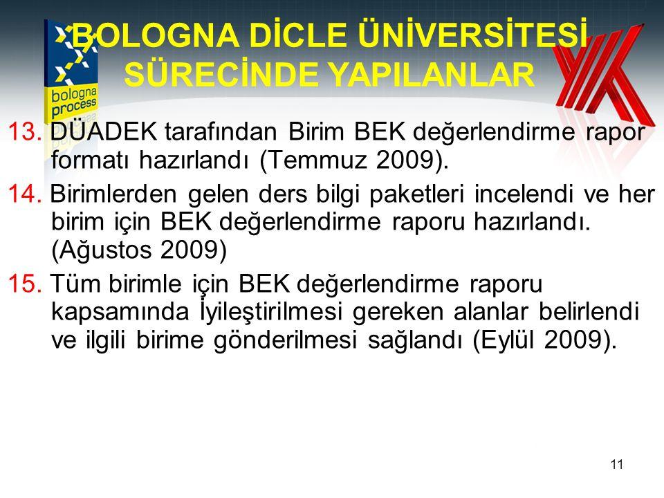 11 13. DÜADEK tarafından Birim BEK değerlendirme rapor formatı hazırlandı (Temmuz 2009). 14. Birimlerden gelen ders bilgi paketleri incelendi ve her b