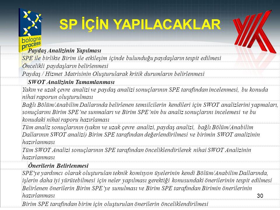 30 SP İÇİN YAPILACAKLAR Paydaş Analizinin Yapılması SPE ile birlikte Birim ile etkileşim içinde bulunduğu paydaşların tespit edilmesi Öncelikli paydaş
