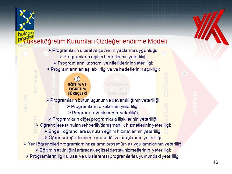 46 Yükseköğretim Kurumları Özdeğerlendirme Modeli  Programların ulusal ve çevre ihtiyaçlarına uygunluğu;  Programların eğitim hedeflerinin yeterlili