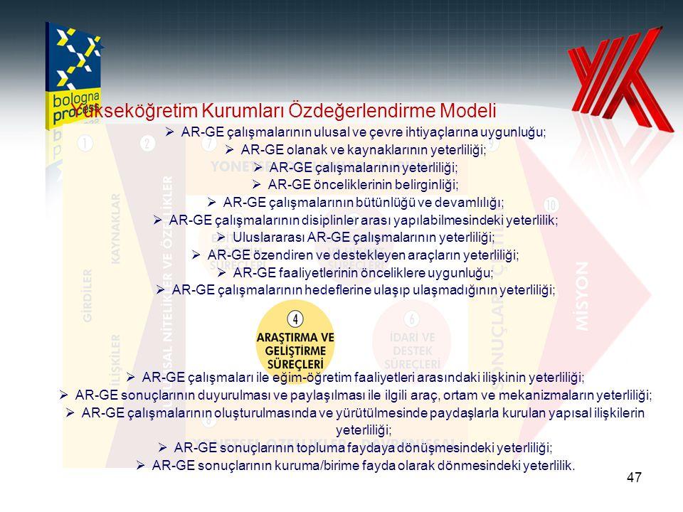 47 Yükseköğretim Kurumları Özdeğerlendirme Modeli  AR-GE çalışmalarının ulusal ve çevre ihtiyaçlarına uygunluğu;  AR-GE olanak ve kaynaklarının yete
