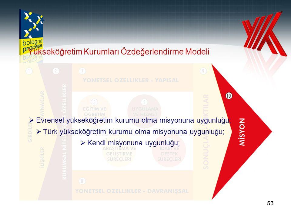 53 Yükseköğretim Kurumları Özdeğerlendirme Modeli  Evrensel yükseköğretim kurumu olma misyonuna uygunluğu;  Türk yükseköğretim kurumu olma misyonuna