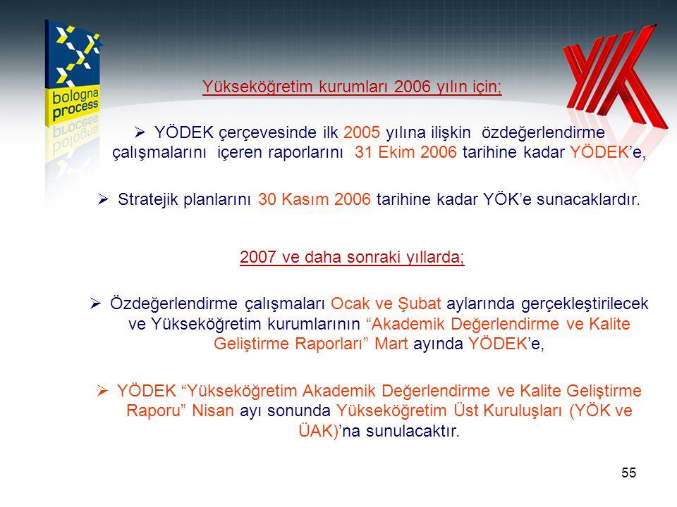 55 Yükseköğretim kurumları 2006 yılın için;  YÖDEK çerçevesinde ilk 2005 yılına ilişkin özdeğerlendirme çalışmalarını içeren raporlarını 31 Ekim 2006