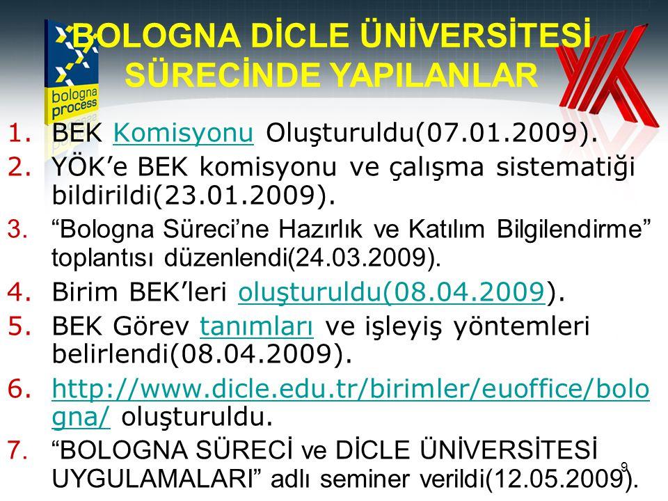 """9 1.BEK Komisyonu Oluşturuldu(07.01.2009).Komisyonu 2.YÖK'e BEK komisyonu ve çalışma sistematiği bildirildi(23.01.2009). 3.""""Bologna Süreci'ne Hazırlık"""