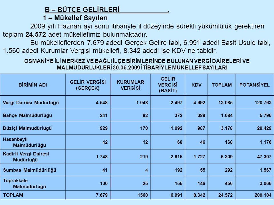 B – BÜTÇE GELİRLERİ. 1 – Mükellef Sayıları 2009 yılı Haziran ayı sonu itibariyle il düzeyinde sürekli yükümlülük gerektiren toplam 24.572 adet mükelle