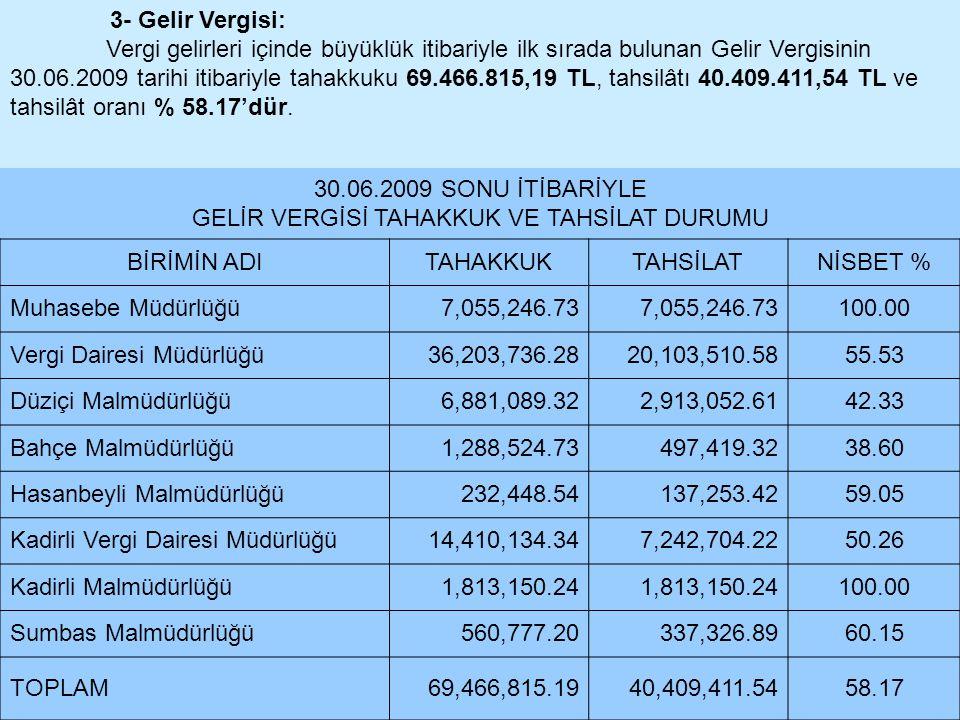3- Gelir Vergisi: Vergi gelirleri içinde büyüklük itibariyle ilk sırada bulunan Gelir Vergisinin 30.06.2009 tarihi itibariyle tahakkuku 69.466.815,19
