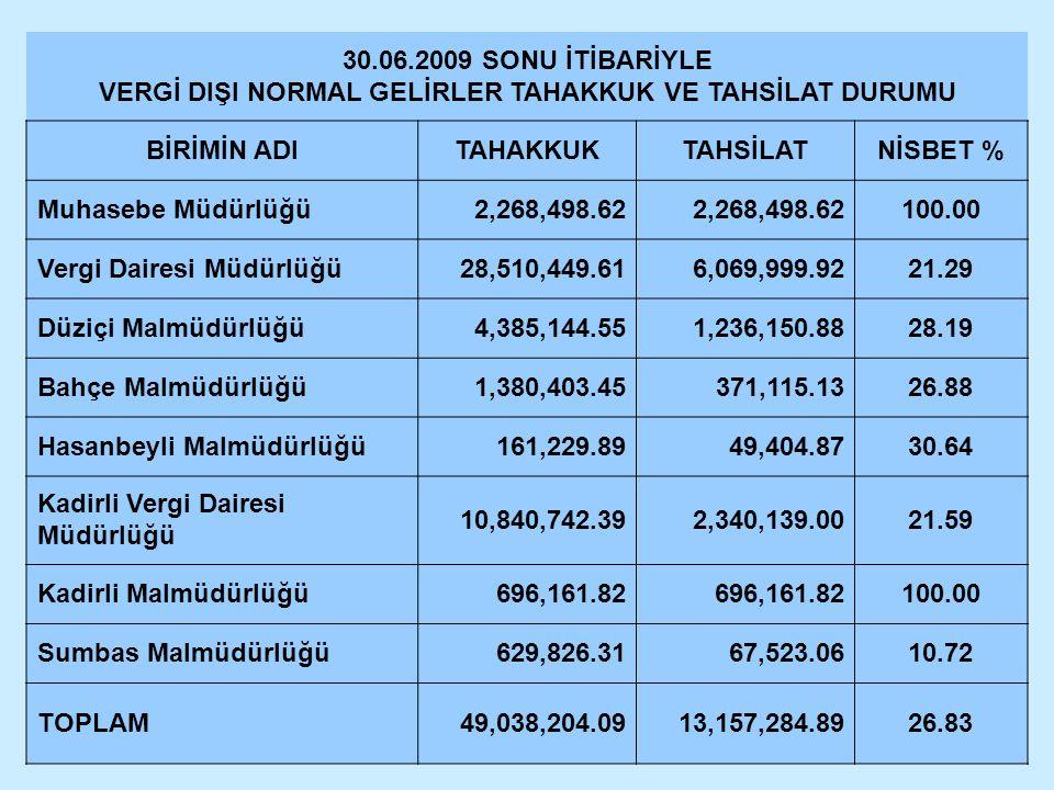 30.06.2009 SONU İTİBARİYLE VERGİ DIŞI NORMAL GELİRLER TAHAKKUK VE TAHSİLAT DURUMU BİRİMİN ADITAHAKKUKTAHSİLATNİSBET % Muhasebe Müdürlüğü2,268,498.62 1