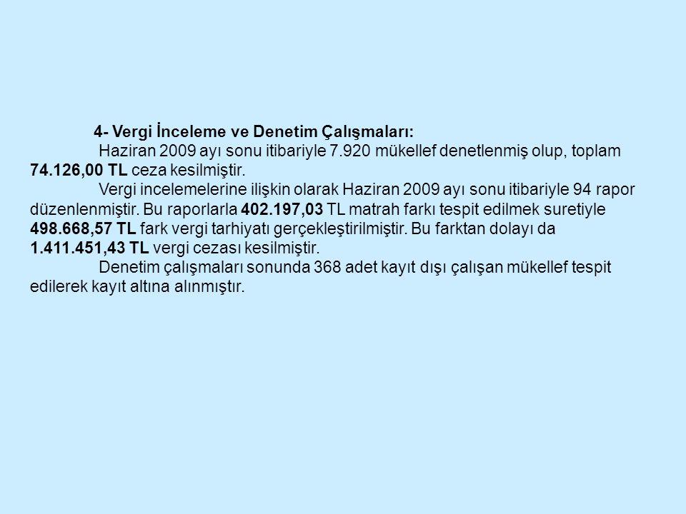 4- Vergi İnceleme ve Denetim Çalışmaları: Haziran 2009 ayı sonu itibariyle 7.920 mükellef denetlenmiş olup, toplam 74.126,00 TL ceza kesilmiştir. Verg