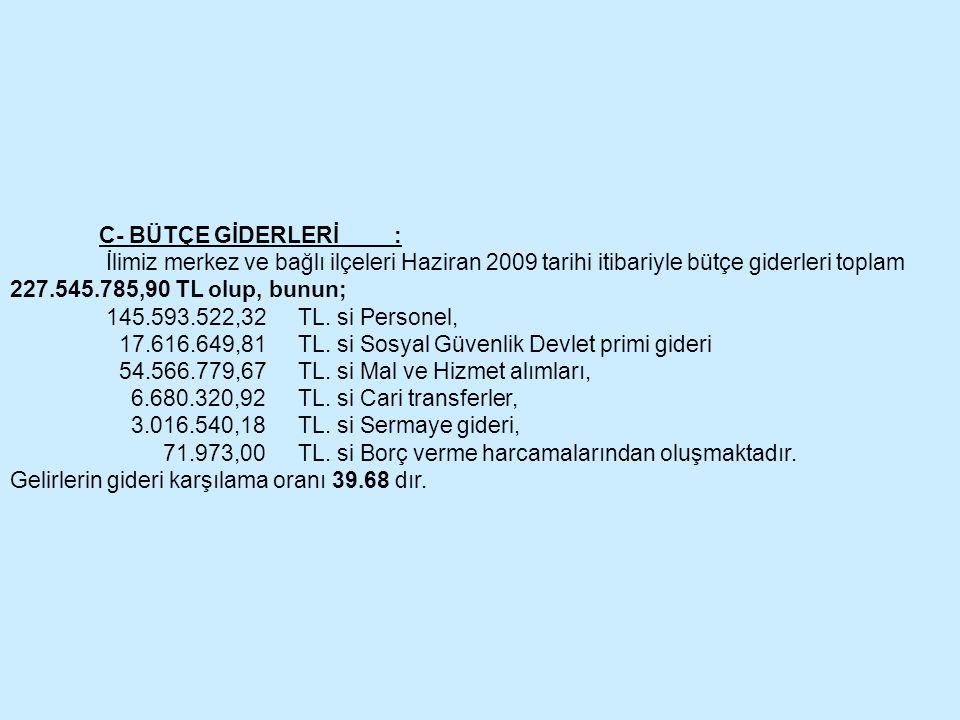 C- BÜTÇE GİDERLERİ : İlimiz merkez ve bağlı ilçeleri Haziran 2009 tarihi itibariyle bütçe giderleri toplam 227.545.785,90 TL olup, bunun; 145.593.522,
