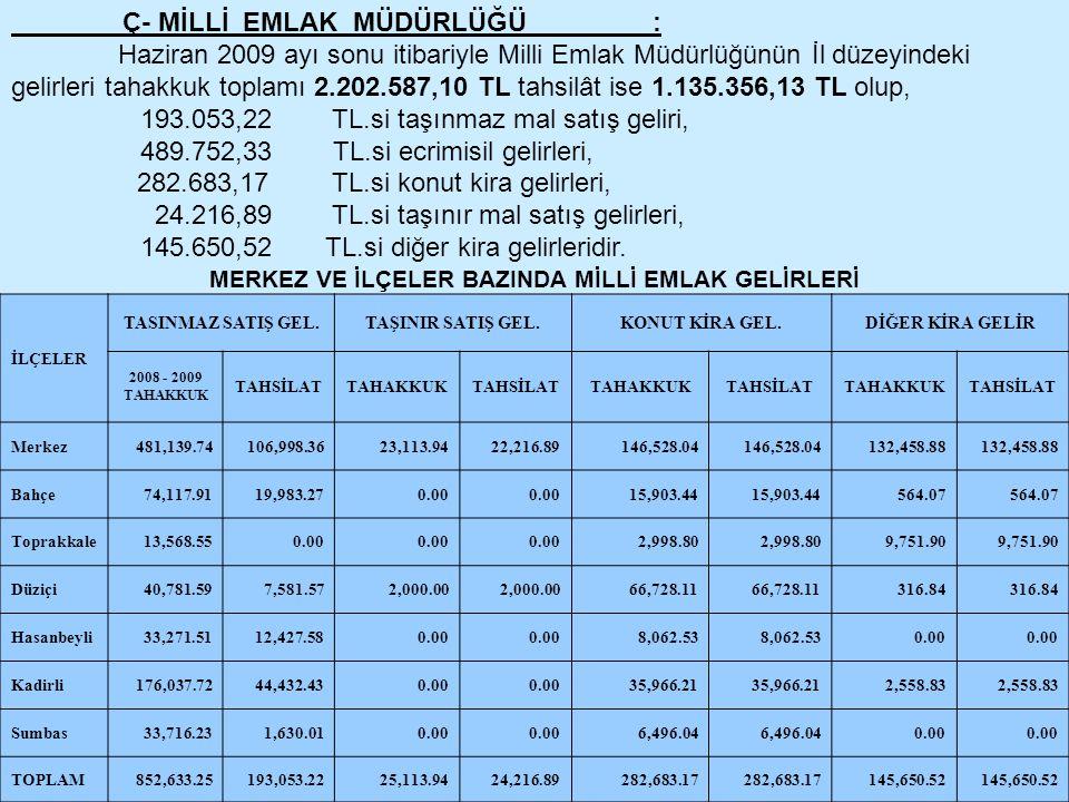 Ç- MİLLİ EMLAK MÜDÜRLÜĞÜ: Haziran 2009 ayı sonu itibariyle Milli Emlak Müdürlüğünün İl düzeyindeki gelirleri tahakkuk toplamı 2.202.587,10 TL tahsilât