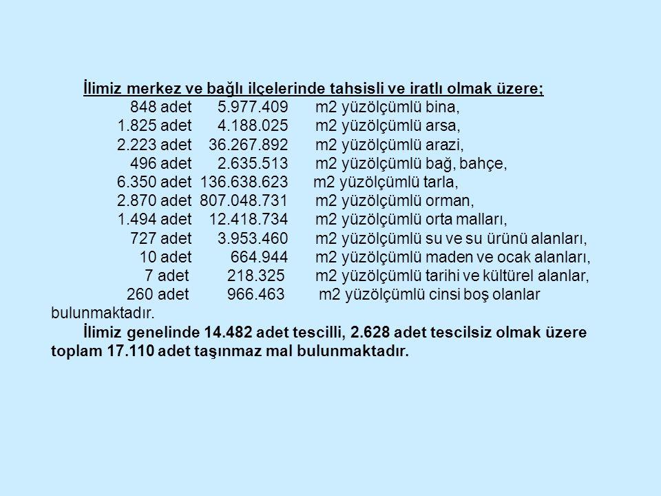 İlimiz merkez ve bağlı ilçelerinde tahsisli ve iratlı olmak üzere; 848 adet 5.977.409m2 yüzölçümlü bina, 1.825 adet 4.188.025m2 yüzölçümlü arsa, 2.223