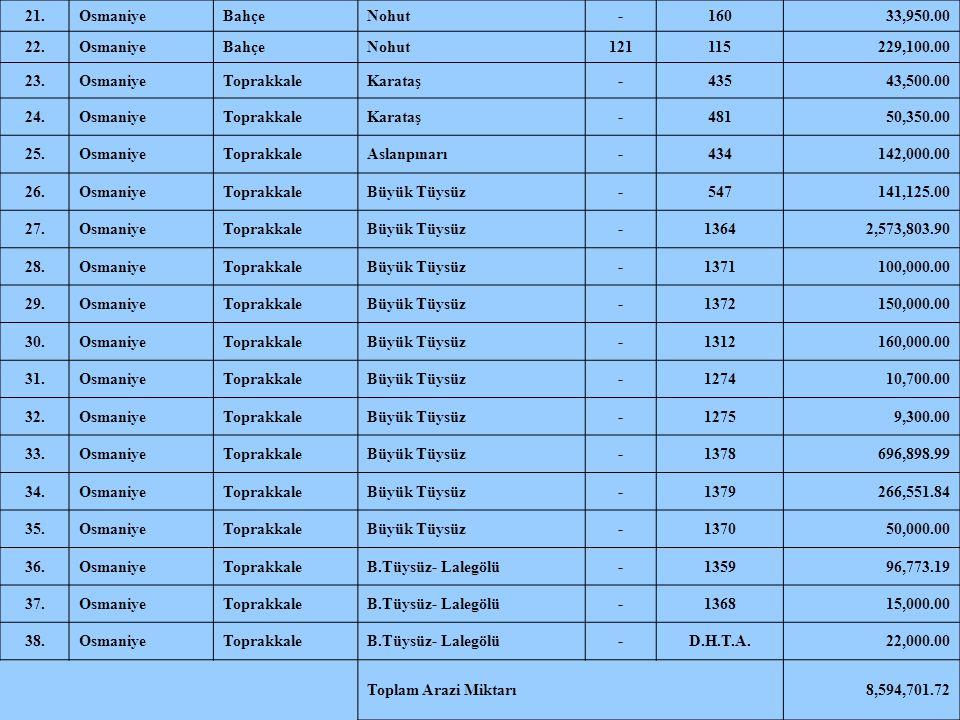 21.OsmaniyeBahçeNohut-16033,950.00 22.OsmaniyeBahçeNohut121115229,100.00 23.OsmaniyeToprakkaleKarataş-43543,500.00 24.OsmaniyeToprakkaleKarataş-48150,