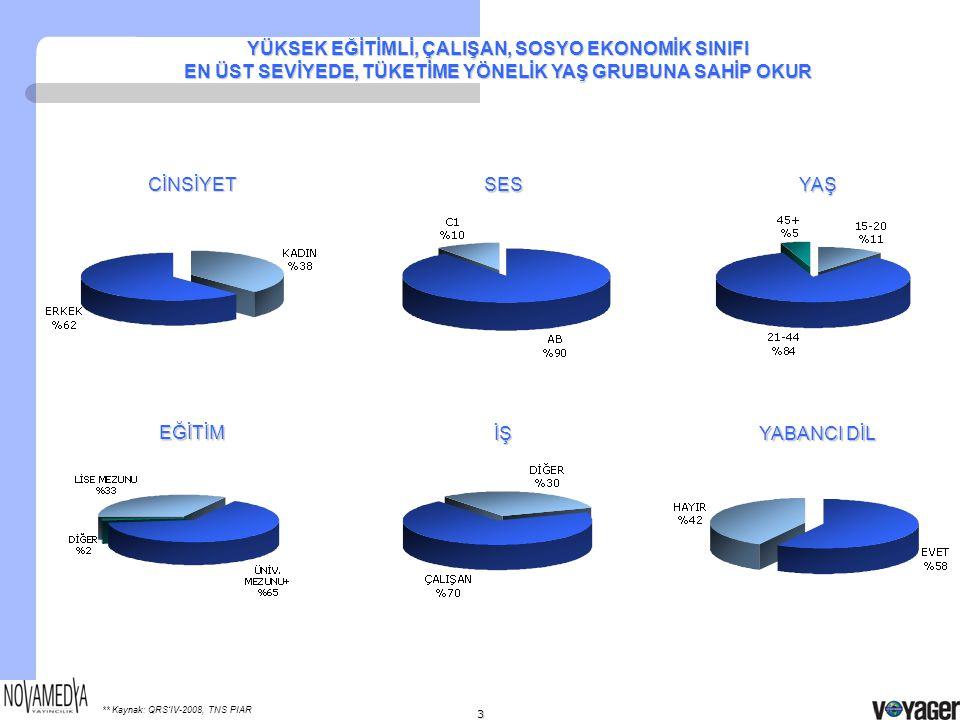  AB ve ABC1 okur oranları, Türkiye'deki gezi dergilerinden* ve genel dergi okurlarından yüksektir.