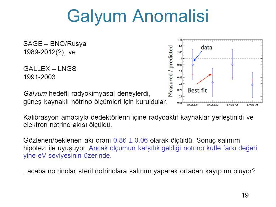 Galyum Anomalisi SAGE – BNO/Rusya 1989-2012(?), ve GALLEX – LNGS 1991-2003 Galyum hedefli radyokimyasal deneylerdi, güneş kaynaklı nötrino ölçümleri i