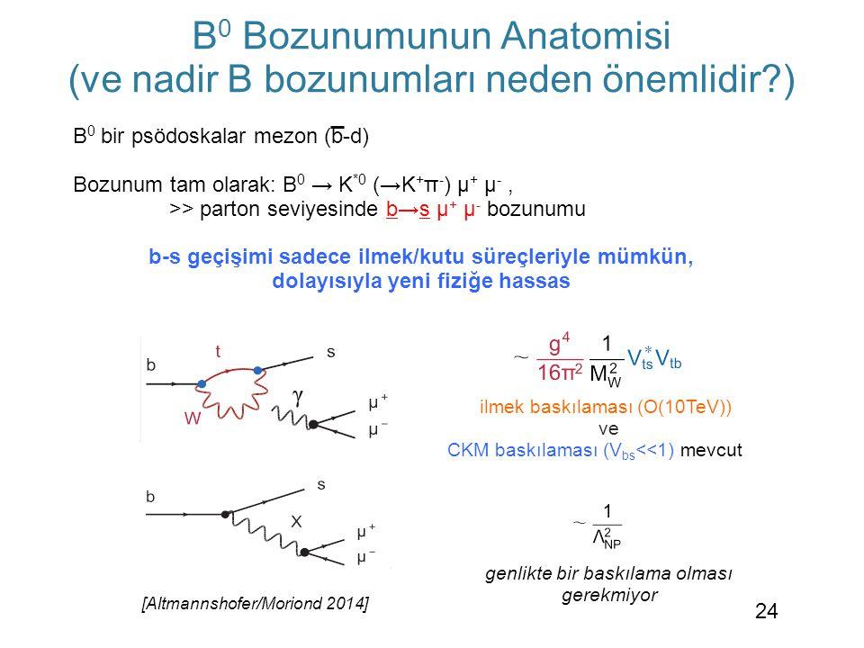 B 0 Bozunumunun Anatomisi (ve nadir B bozunumları neden önemlidir?) [Altmannshofer/Moriond 2014] Genel BSM genliği genlikte bir baskılama olması gerek