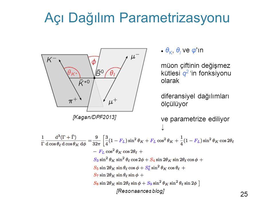 [Resonaances blog] Açı Dağılım Parametrizasyonu  θ K, θ l ve φ'ın müon çiftinin değişmez kütlesi q 2 'in fonksiyonu olarak diferansiyel dağılımları ö