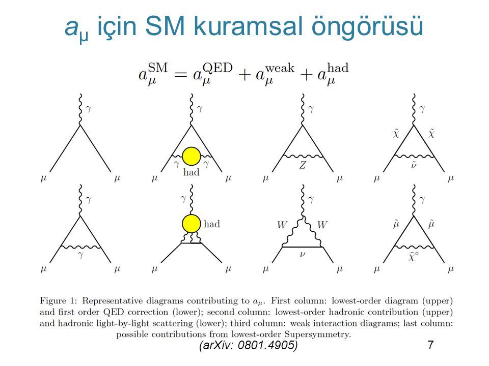 SM a μ kuramsal öngörüsü, tüm katkılar arasında en çok hadronik (güçlü etkileşim) katkılara karşı hassas.