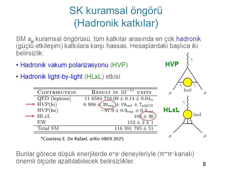 SM a μ kuramsal öngörüsü, tüm katkılar arasında en çok hadronik (güçlü etkileşim) katkılara karşı hassas. Hesaplardaki başlıca iki belirsizlik: • Hadr