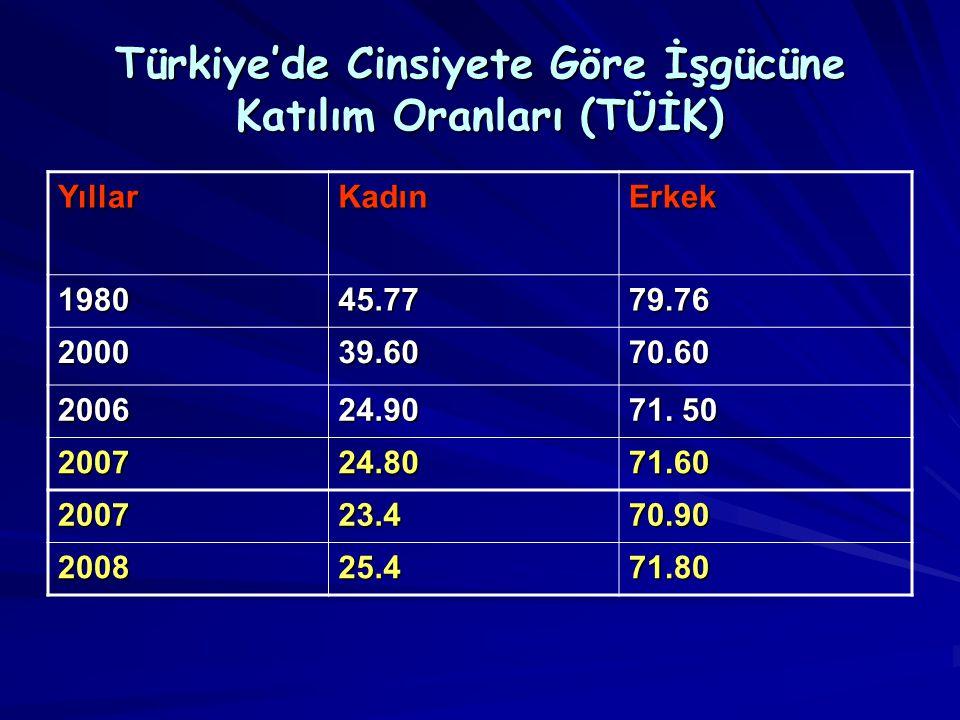 Türkiye'de Cinsiyete Göre İşgücüne Katılım Oranları (TÜİK) YıllarKadınErkek 198045.7779.76 2000 39.60 70.60 2006 24.90 71. 50 200724.8071.60 200723.47