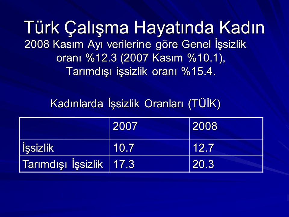 Türk Çalışma Hayatında Kadın 2008 Kasım Ayı verilerine göre Genel İşsizlik oranı %12.3 (2007 Kasım %10.1), Tarımdışı işsizlik oranı %15.4. Kadınlarda