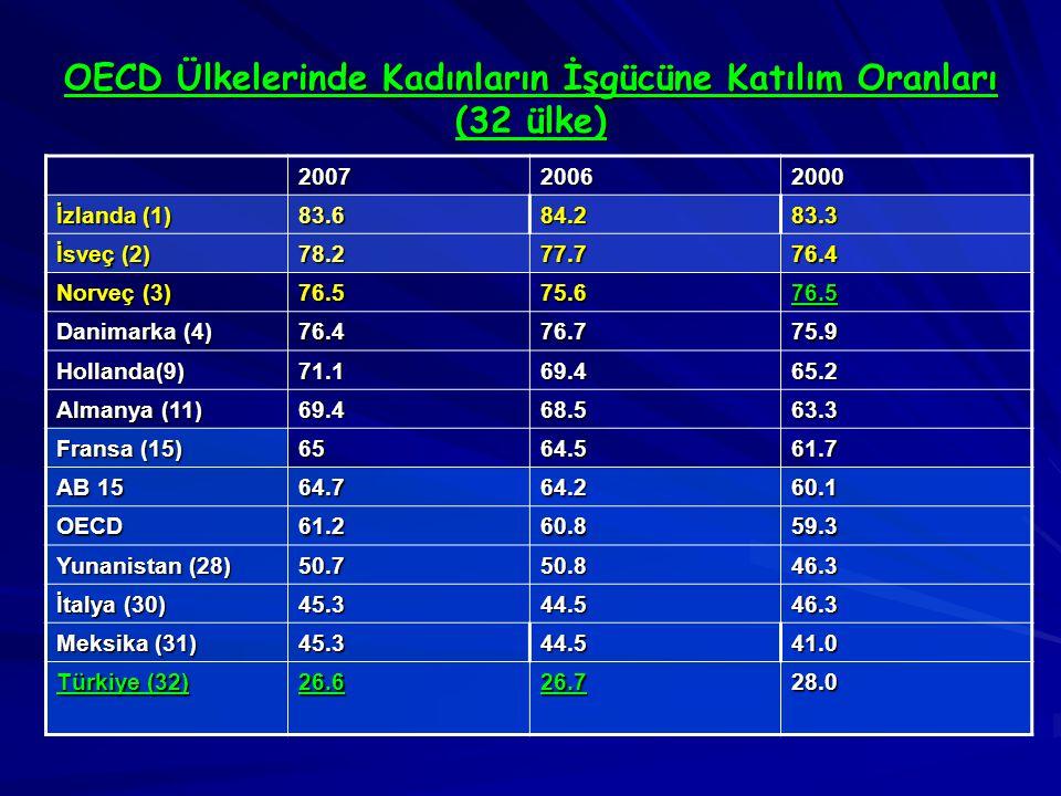 OECD Ülkelerinde Kadınların İşgücüne Katılım Oranları (32 ülke) 200720062000 İzlanda (1) 83.684.283.3 İsveç (2) 78.277.776.4 Norveç (3) 76.575.676.5 Danimarka (4) 76.476.775.9 Hollanda(9)71.169.465.2 Almanya (11) 69.468.563.3 Fransa (15) 6564.561.7 AB 15 64.764.260.1 OECD61.260.859.3 Yunanistan (28) 50.750.846.3 İtalya (30) 45.344.546.3 Meksika (31) 45.344.541.0 Türkiye (32) 26.626.728.0