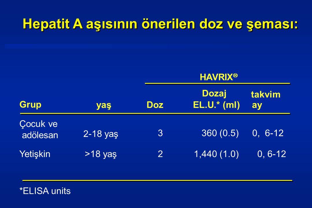 Hepatit A aşısının önerilen doz ve şeması: Grup yaşDozEL.U.* (ml) takvim ay Çocuk ve adölesan 2-18 yaş 3360 (0.5)0, 6-12 Yetişkin>18 yaş21,440 (1.0)0, 6-12 Dozaj HAVRIX  *ELISA units
