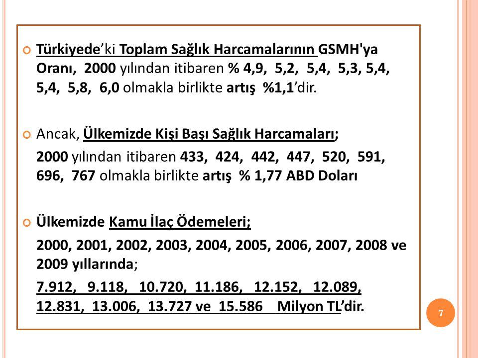 7 Türkiyede'ki Toplam Sağlık Harcamalarının GSMH'ya Oranı, 2000 yılından itibaren % 4,9, 5,2, 5,4, 5,3, 5,4, 5,4, 5,8, 6,0 olmakla birlikte artış %1,1