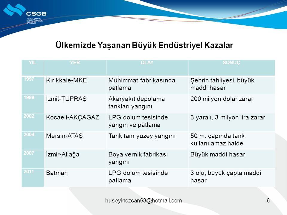 6huseyinozcan63@hotmail.com YILYEROLAYSONUÇ 1997 Kırıkkale-MKEMühimmat fabrikasında patlama Şehrin tahliyesi, büyük maddi hasar 1999 İzmit-TÜPRAŞAkary