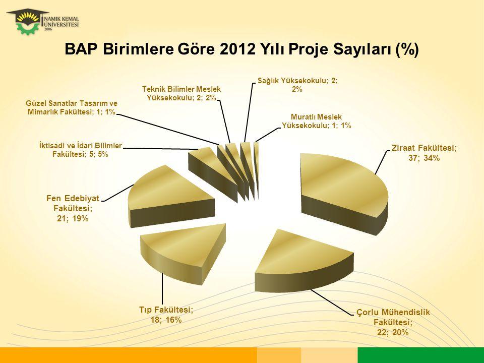 BAP Birimlere Göre 2012 Yılı Proje Sayıları (%)