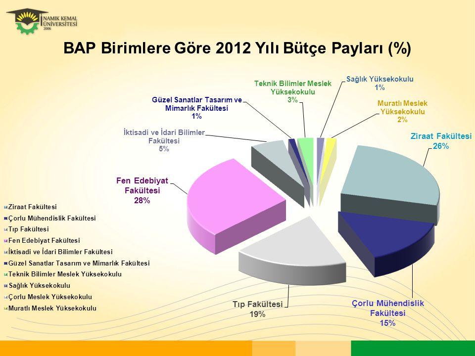 BAP Birimlere Göre 2012 Yılı Bütçe Payları (%)