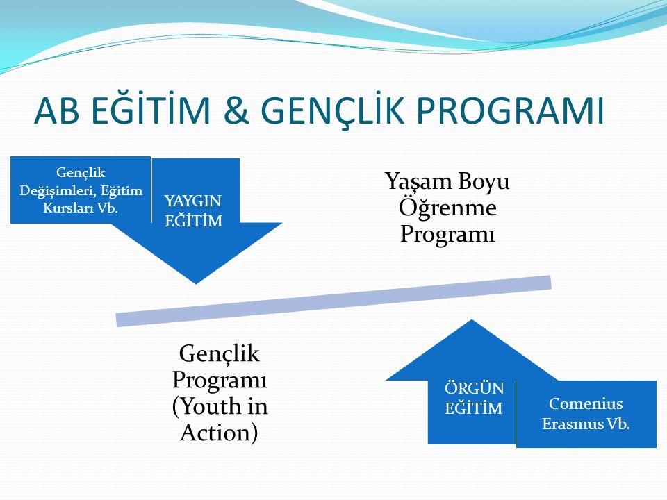 AB EĞİTİM & GENÇLİK PROGRAMI Yaşam Boyu Öğrenme Programı Gençlik Programı (Youth in Action) YAYGIN EĞİTİM ÖRGÜN EĞİTİM Comenius Erasmus Vb.
