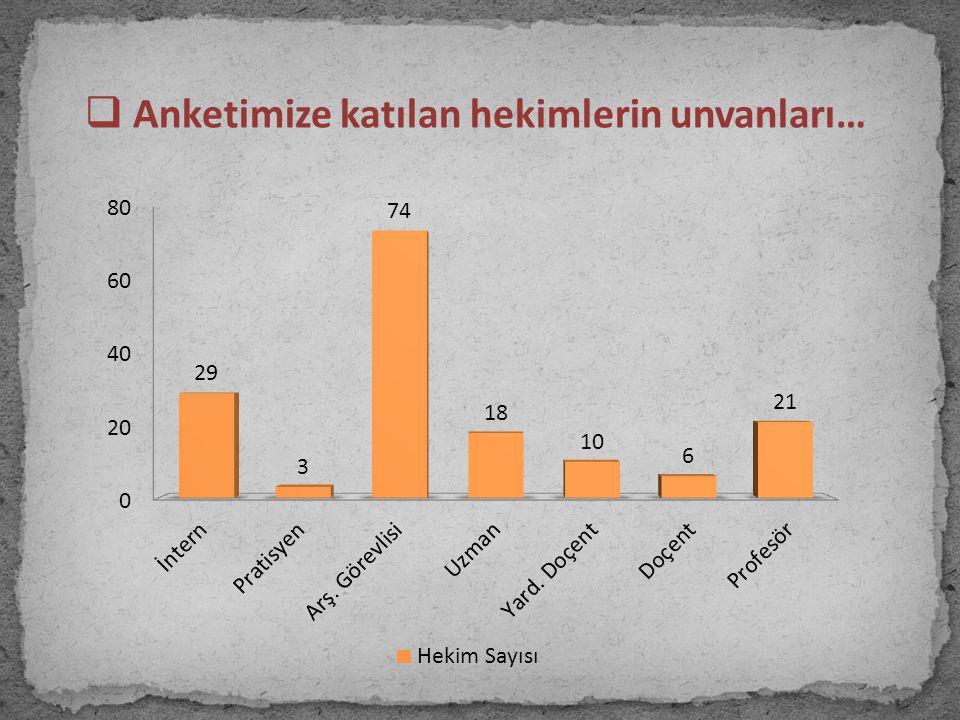  Anketimize katılan hekimlerin unvanları…