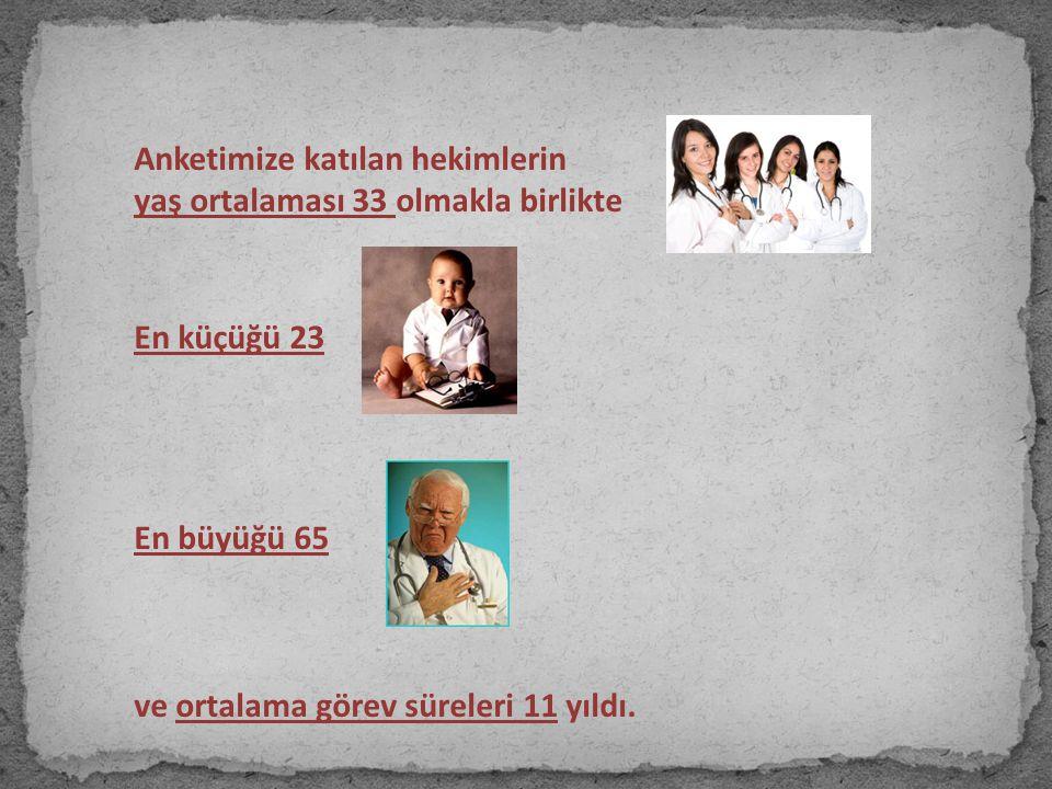 Anketimize katılan hekimlerin yaş ortalaması 33 olmakla birlikte En küçüğü 23 En büyüğü 65 ve ortalama görev süreleri 11 yıldı.