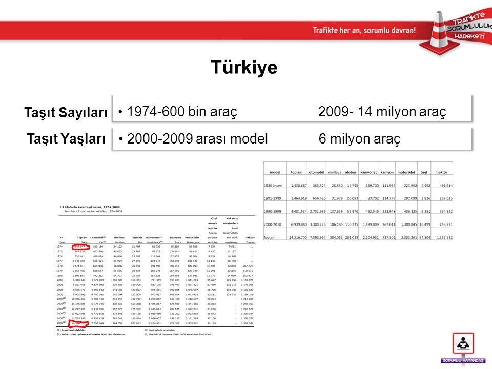 Türkiye Genel Kaza İstatistikleri • Ölü sayısı sadece kaza yerinde ölenleri kapsadığı için bu tabloda gözükenden daha yüksektir.