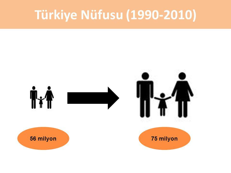 Türkiye Nüfusu (1990-2010) 34 56 milyon75 milyon