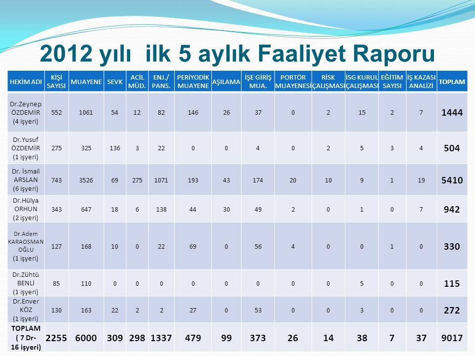 Toplam Faaliyet Raporu HEKİM ADI KİŞİ SAYISI MUAYENESEVK ACİL MÜD.