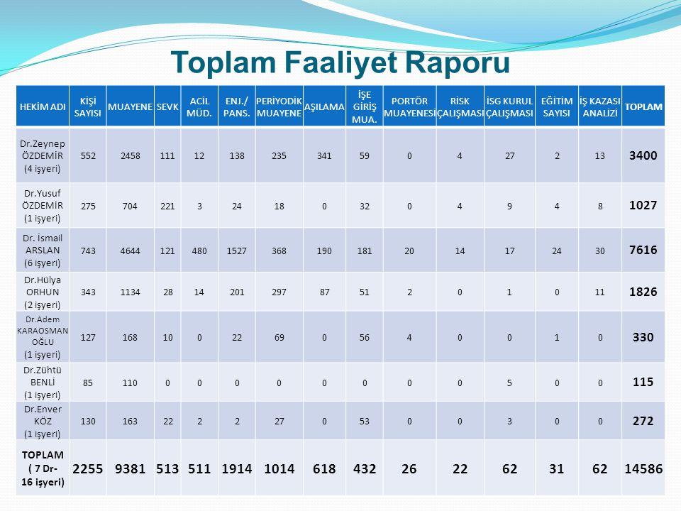2012 Yılı Planlarımız * Torbalı ve Kemalpaşa ilçelerimize ÇSB açılması ile ilgili çalışmalar başlatılmıştır.